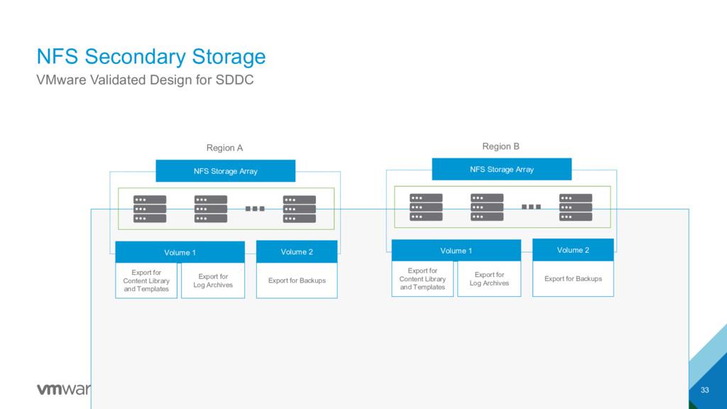NFS Secondary Storage 33 VMware Validated Desig...