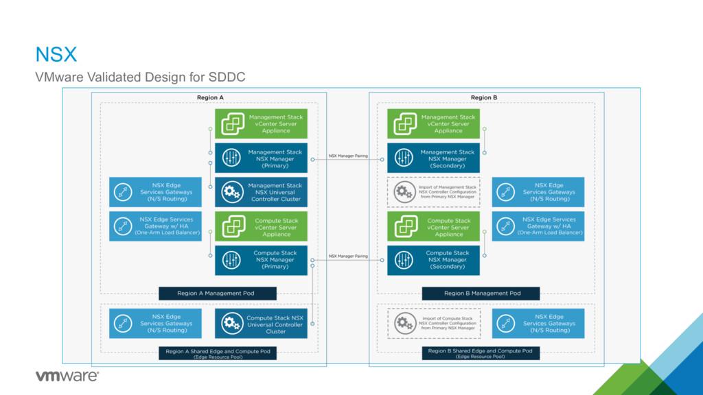 NSX 36 VMware Validated Design for SDDC
