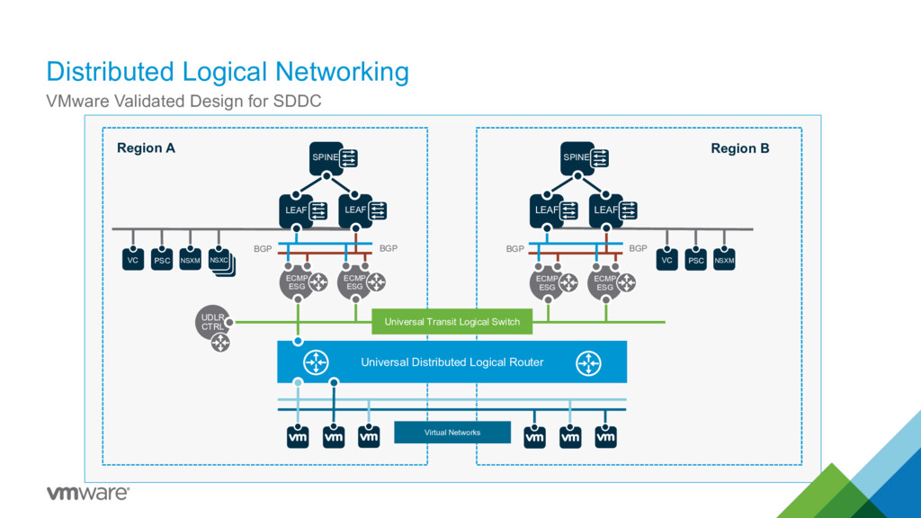 Distributed Logical Networking 37 VMware Valida...