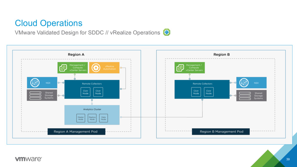 Cloud Operations 39 VMware Validated Design for...