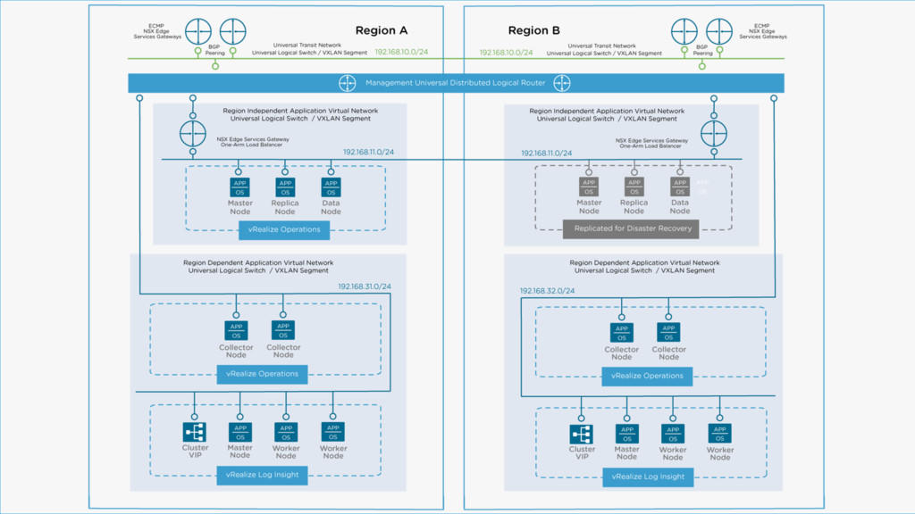 Distributed Deployment with NSX 42 VMware Valid...