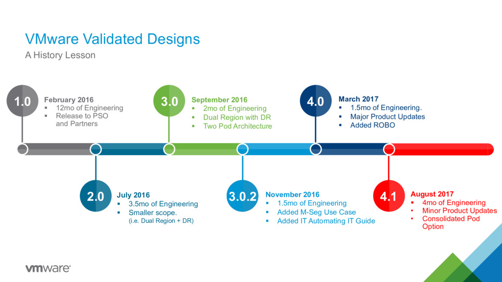 VMware Validated Designs 5 A History Lesson 1.0...