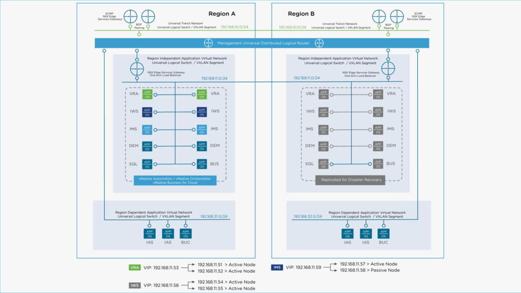 Distributed Deployment with NSX 47 VMware Valid...