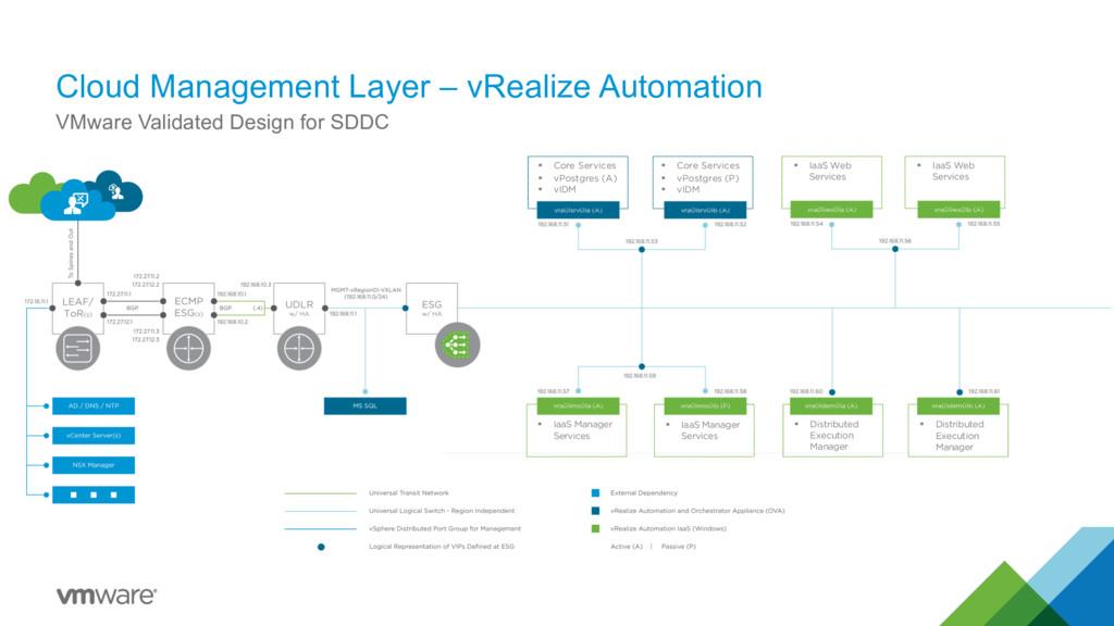 Cloud Management Layer – vRealize Automation VM...
