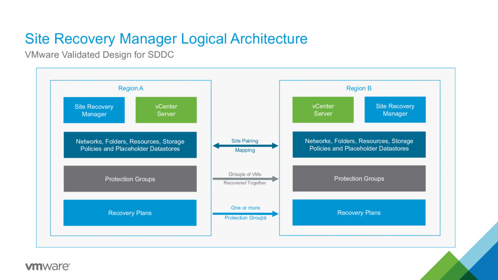Site Recovery Manager Logical Architecture VMwa...