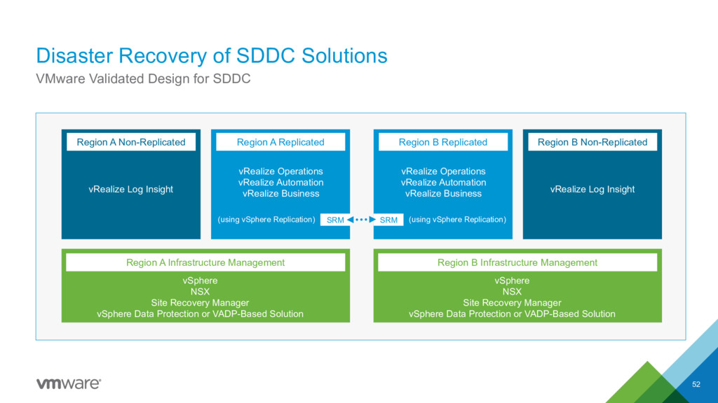Disaster Recovery of SDDC Solutions 52 VMware V...