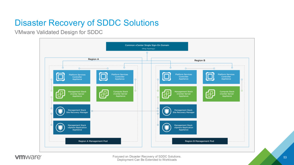 Disaster Recovery of SDDC Solutions 53 VMware V...