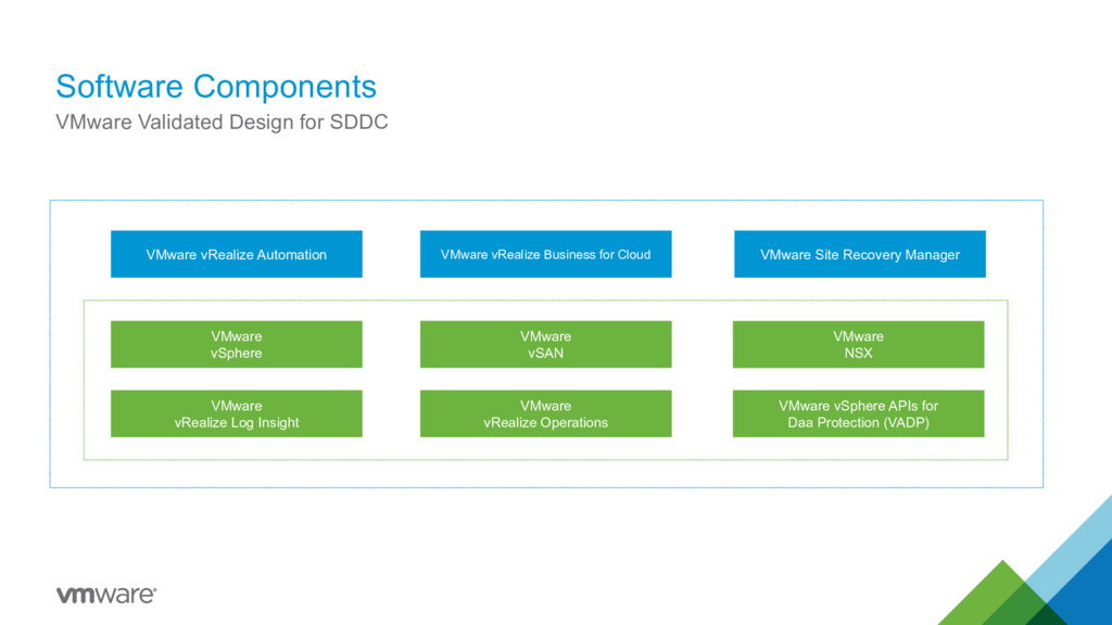 Software Components VMware Validated Design for...