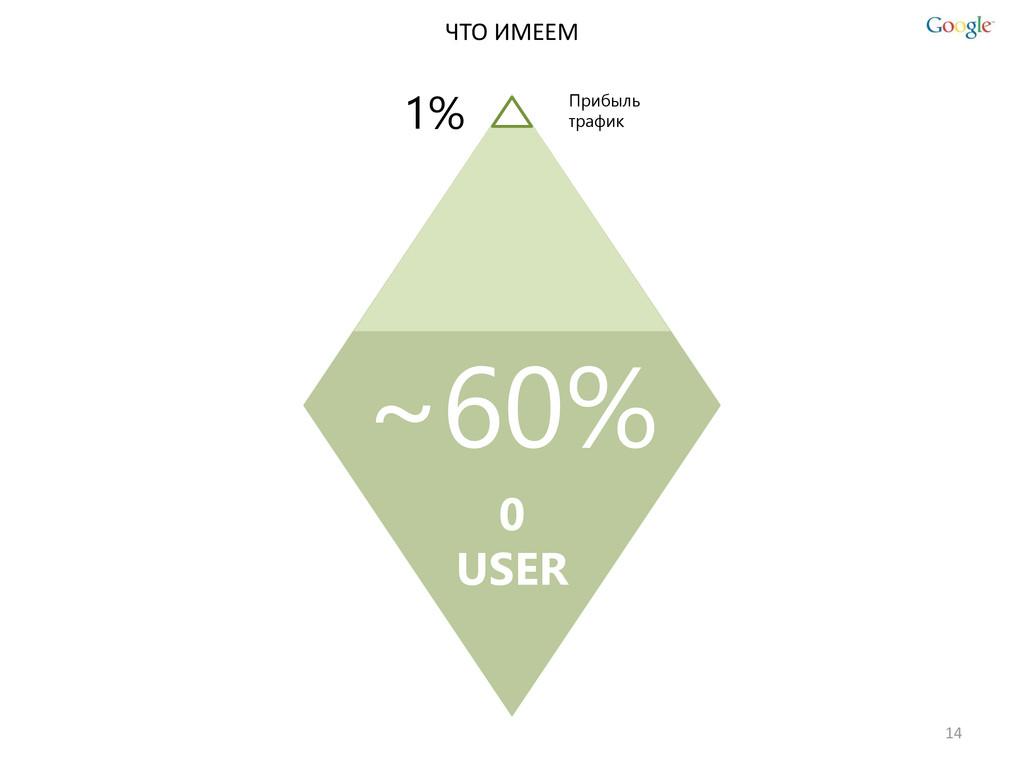 14 ЧТО ИМЕЕМ ~60% 0 USER 1% Прибыль трафик