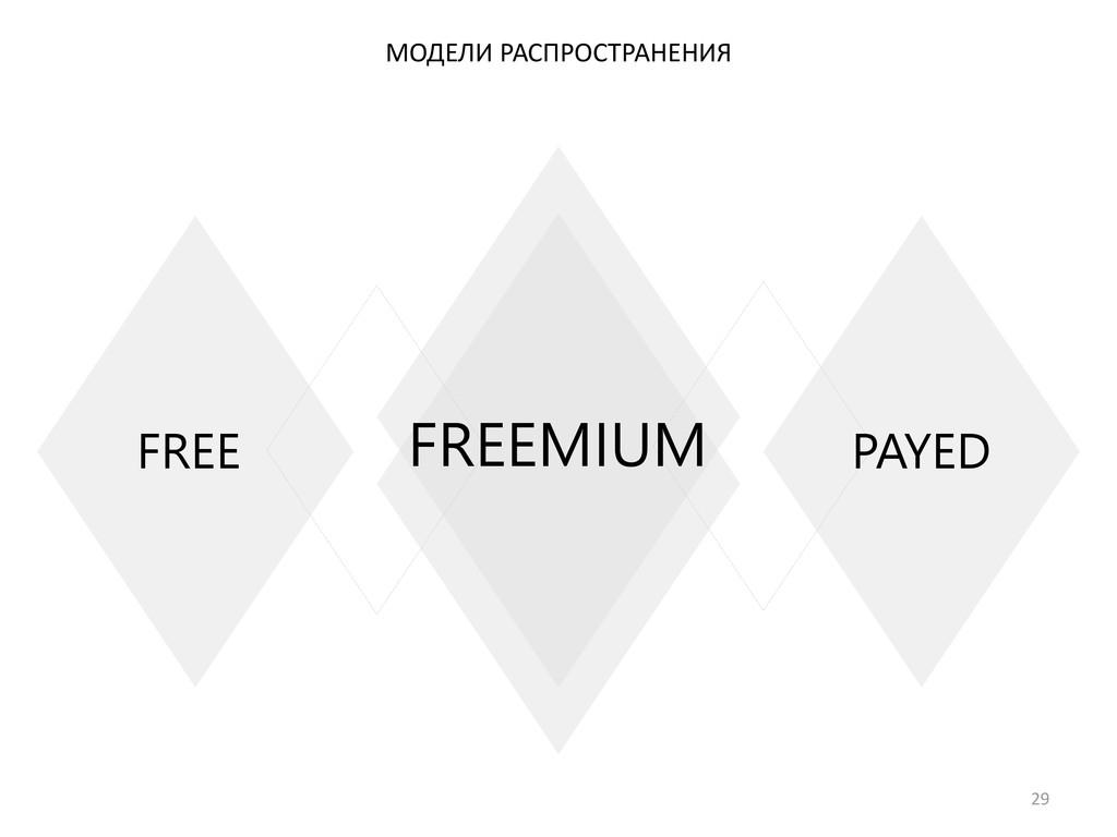 29 МОДЕЛИ РАСПРОСТРАНЕНИЯ FREEMIUM PAYED FREE