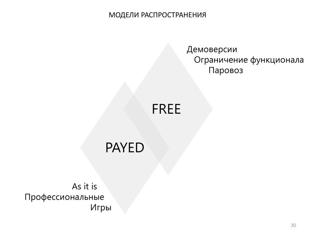30 МОДЕЛИ РАСПРОСТРАНЕНИЯ PAYED FREE Демоверсии...