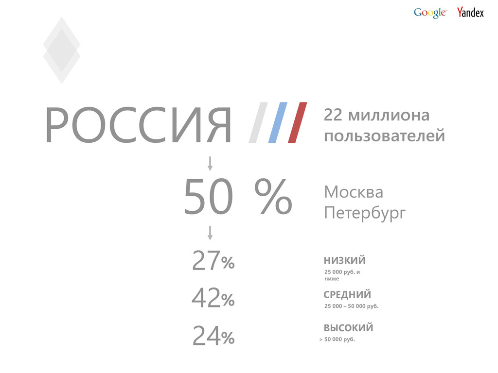 27 % НИЗКИЙ 42 % СРЕДНИЙ 24 % ВЫСОКИЙ 25 000 ру...
