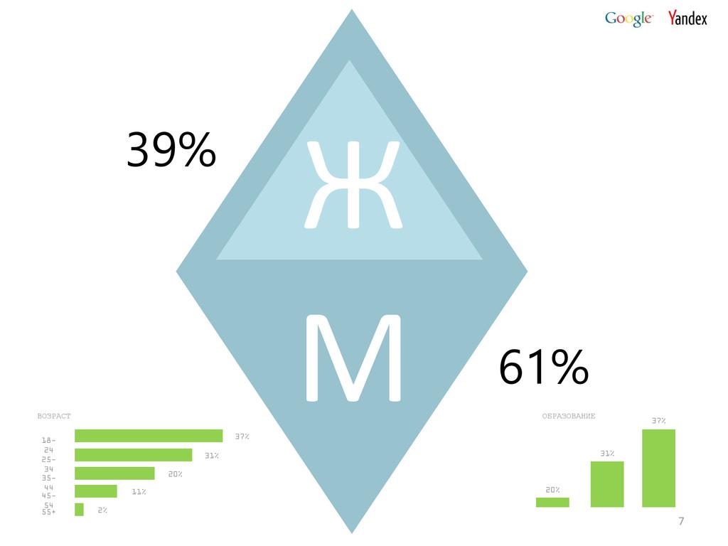 7 61% 39% М Ж 18- 24 25- 34 35- 44 45- 54 55+ В...