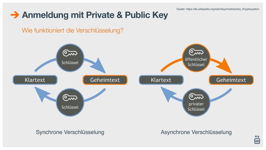 Anmeldung mit Private & Public Key Wie funktion...