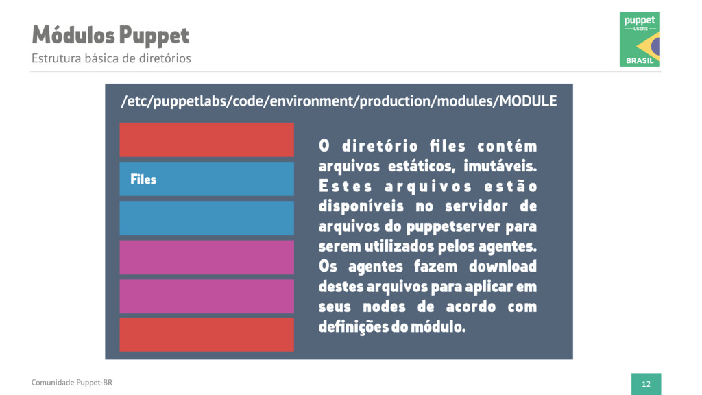 Módulos Puppet Estrutura básica de diretórios C...