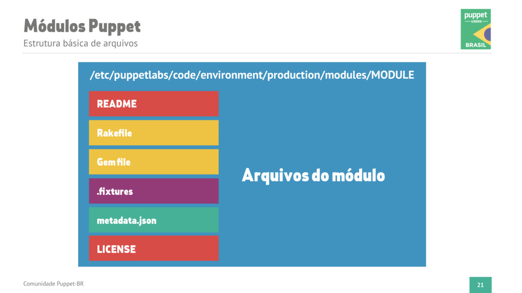 Módulos Puppet Estrutura básica de arquivos Com...
