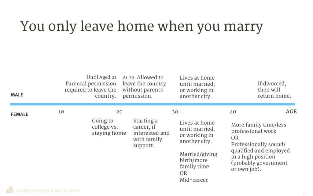 If divorced, then will return home. Lives at ho...