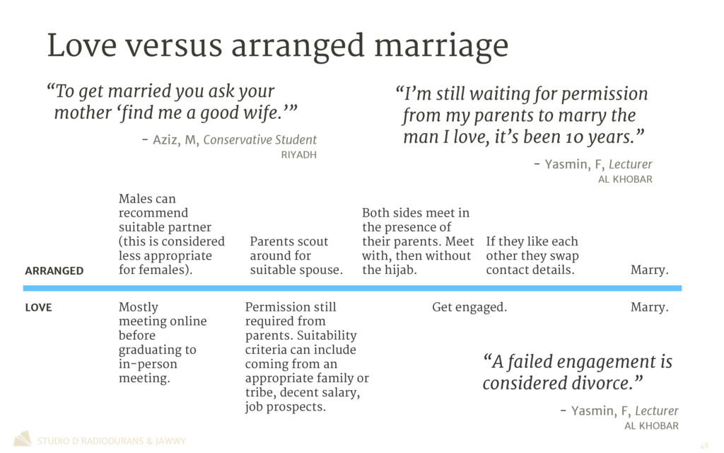 Love versus arranged marriage STUDIO D RADIODUR...