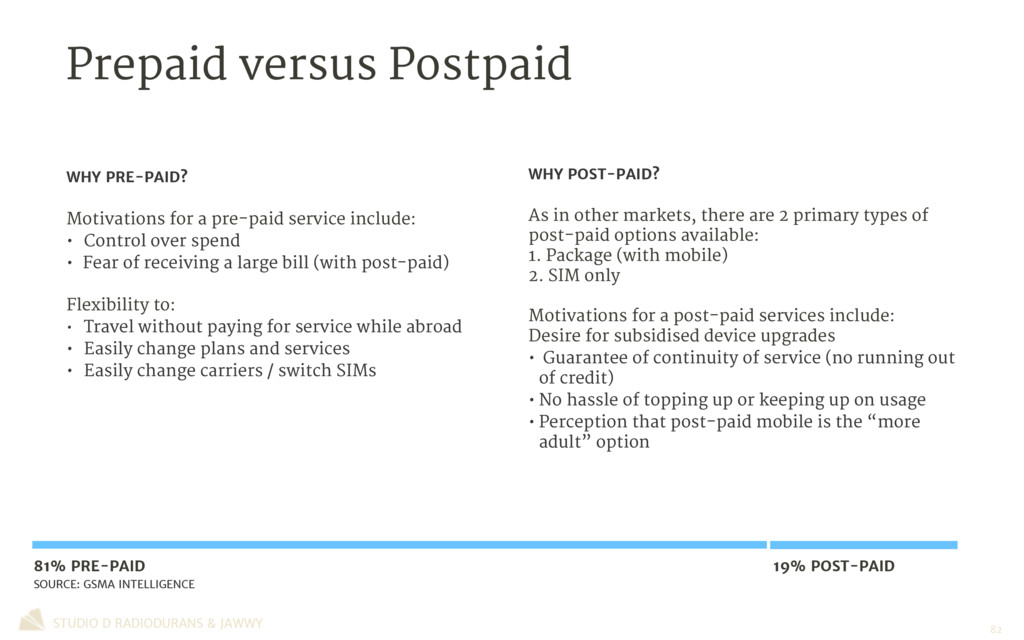 Prepaid versus Postpaid STUDIO D RADIODURANS & ...