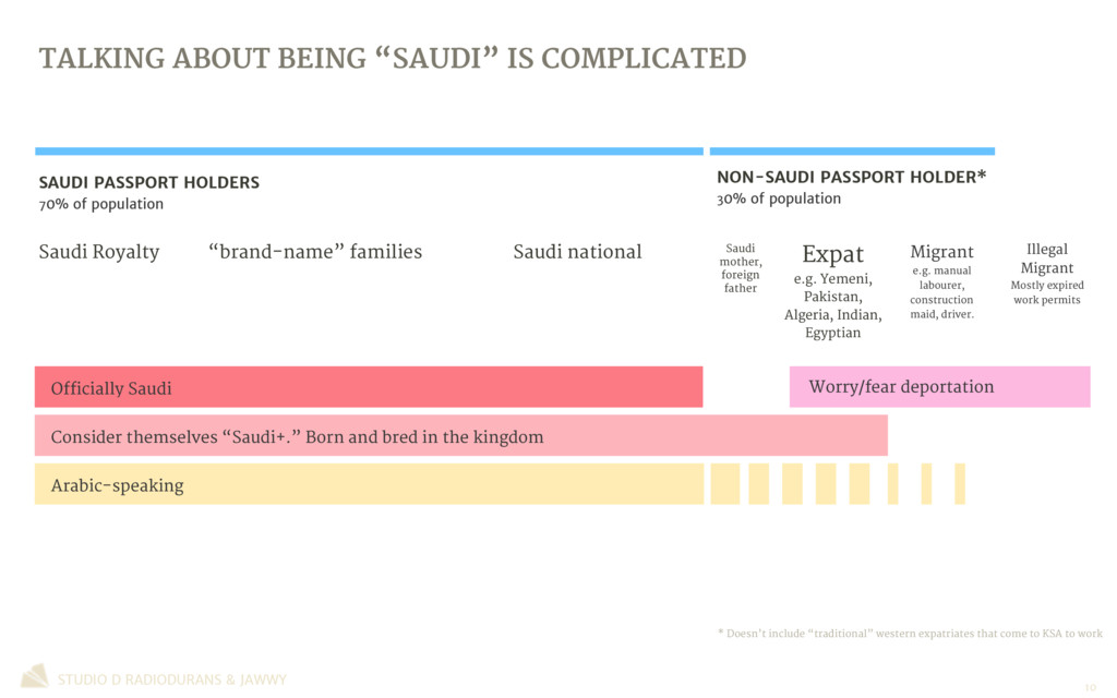 """TALKING ABOUT BEING """"SAUDI"""" IS COMPLICATED STUD..."""