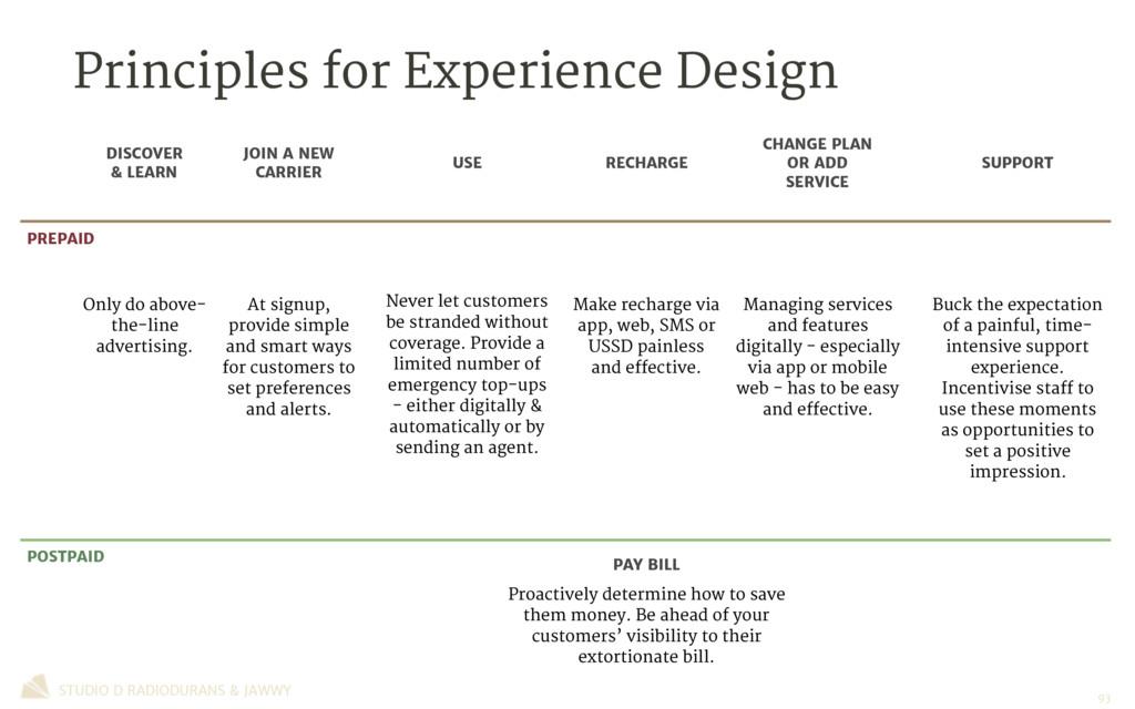 Principles for Experience Design STUDIO D RADIO...