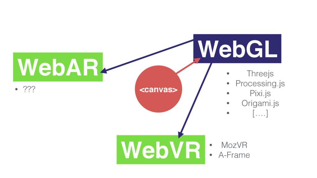 <canvas> WebGL WebVR WebAR • MozVR • A-Frame • ...