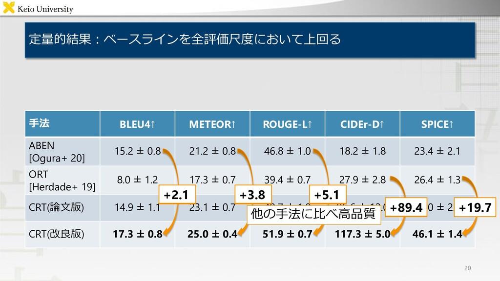 定量的結果:ベースラインを全評価尺度において上回る 20 手法 BLEU4↑ METEOR↑ ...