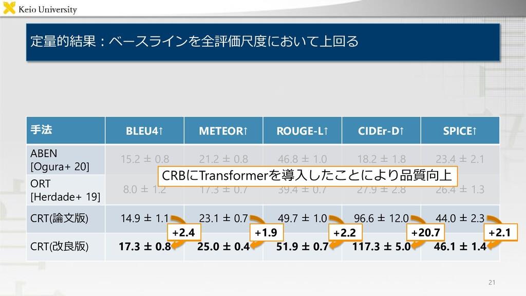 定量的結果:ベースラインを全評価尺度において上回る 21 手法 BLEU4↑ METEOR↑ ...