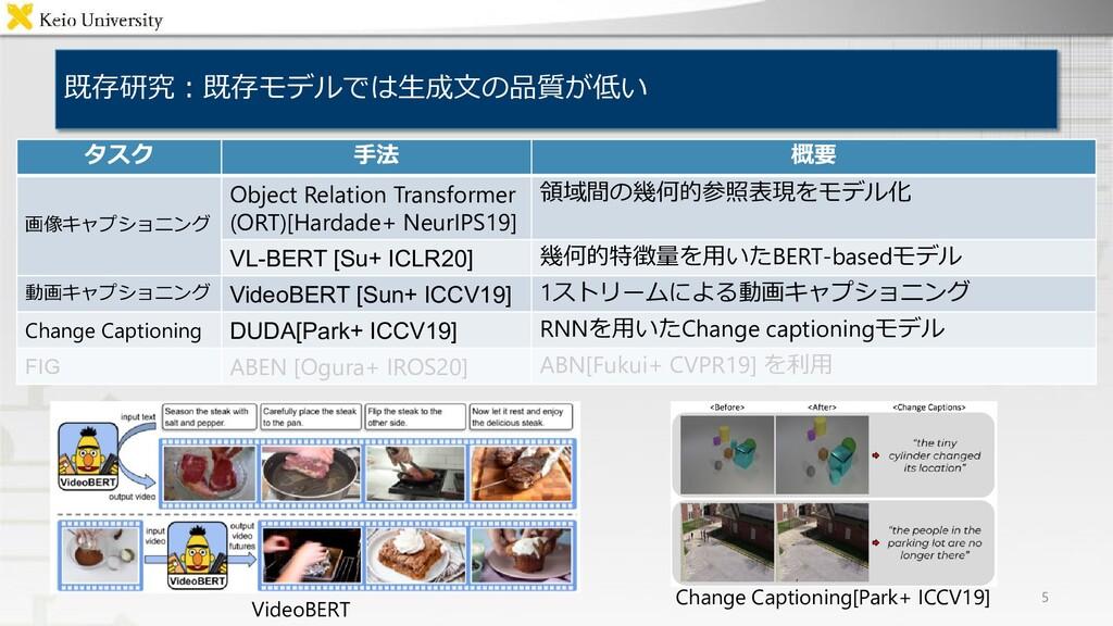 既存研究:既存モデルでは生成文の品質が低い 5 VideoBERT Change Captio...