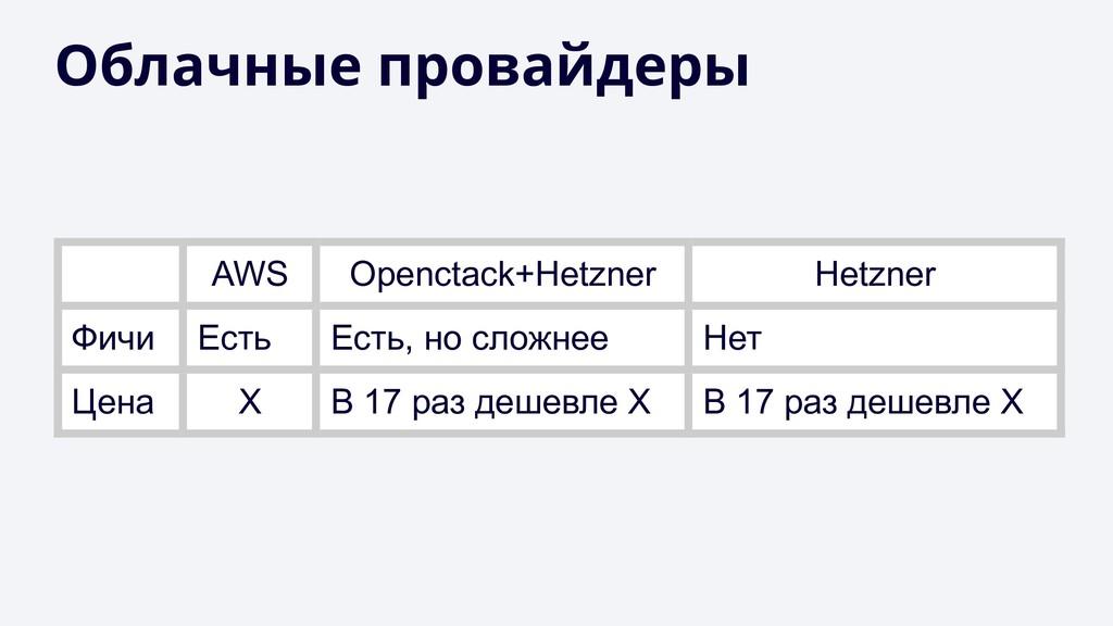 Облачные провайдеры AWS Openctack+Hetzner Hetzn...