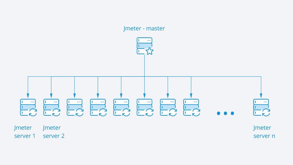 Jmeter - master Jmeter server 1 Jmeter server 2...