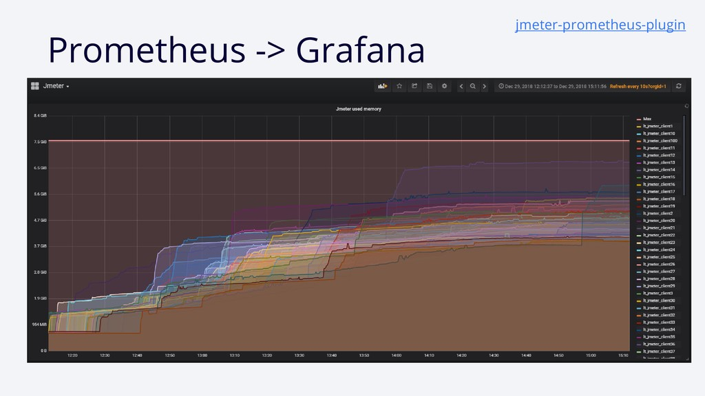 Prometheus - > Grаfana jmeter- prometheus- plug...