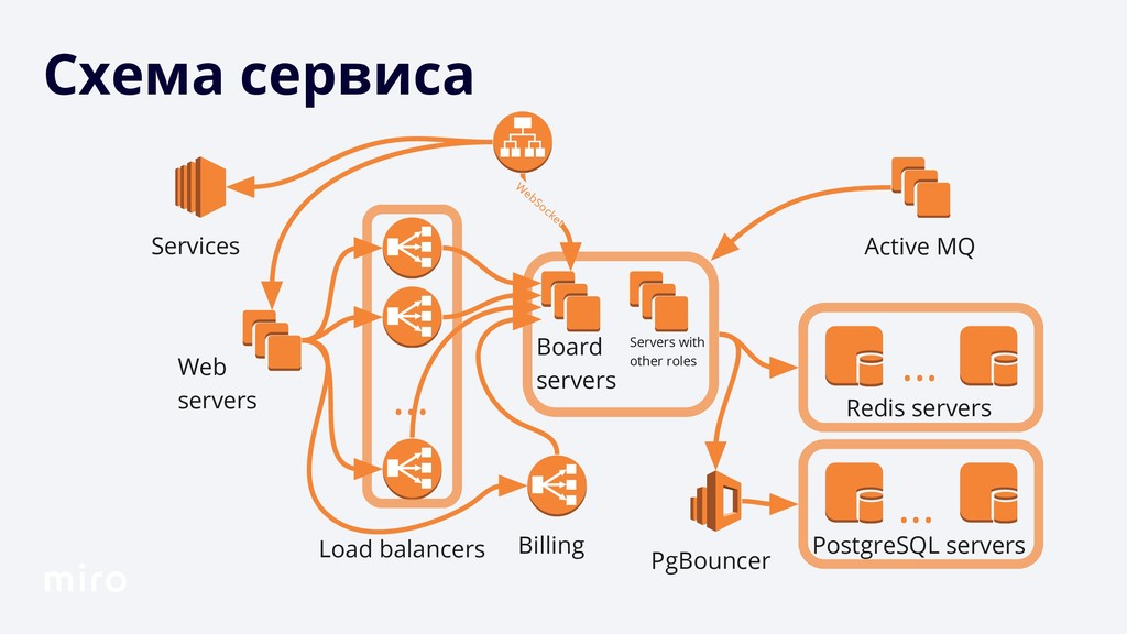 Схема сервиса Services Web servers Load balance...