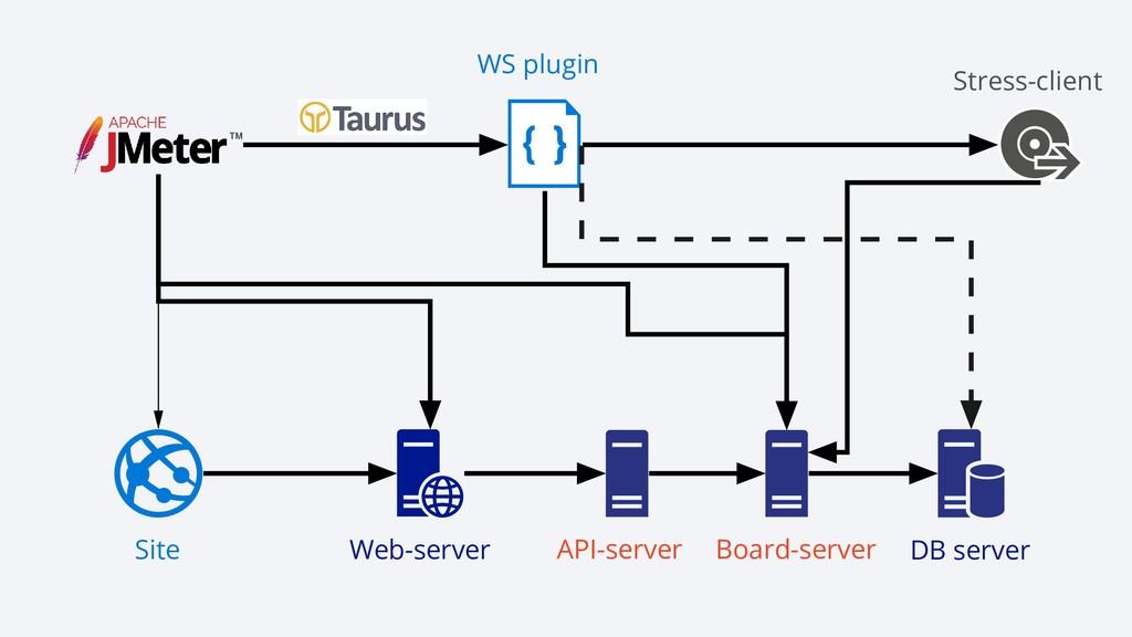 WS plugin Stress- client Site Web- server Board...