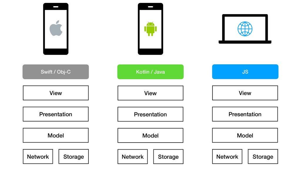 Presentation Model Storage Network View Present...