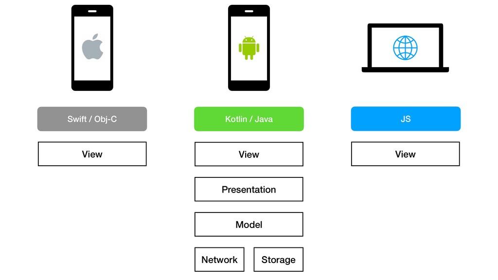 Presentation Model Storage Network View View Vi...
