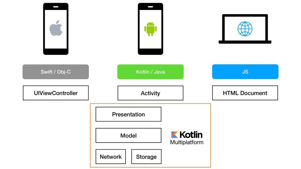 Multiplatform Presentation Model Storage Networ...