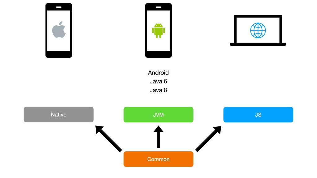JVM Native JS Common Android Java 6 Java 8