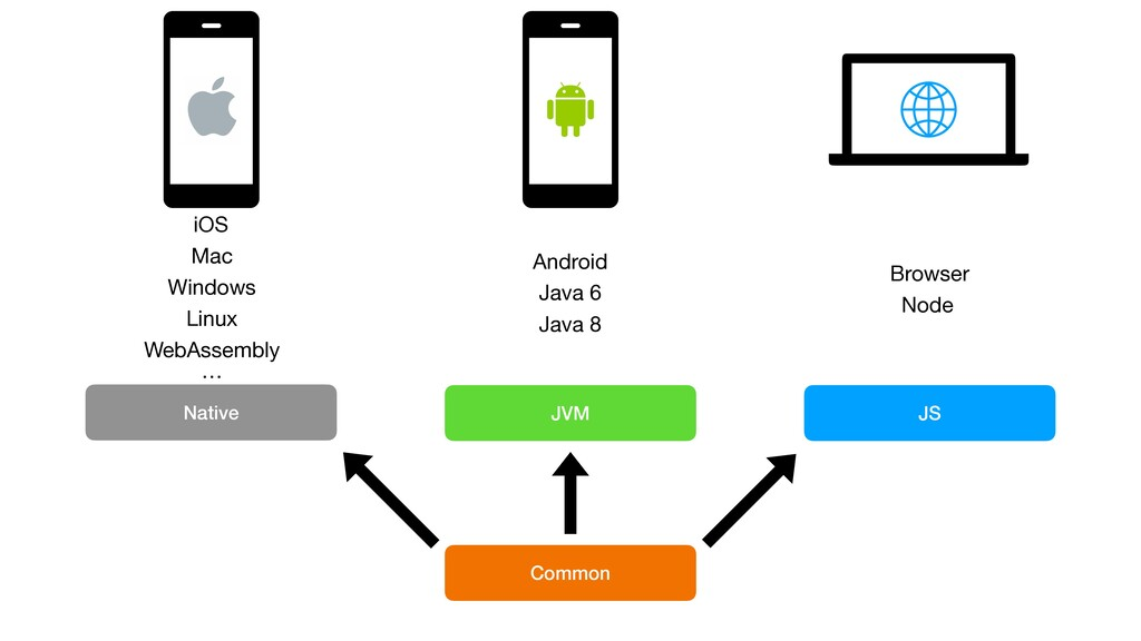 JVM Native JS Common Android Java 6 Java 8 Brow...