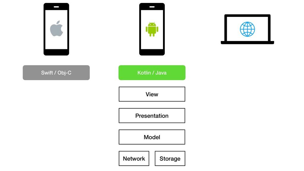 Presentation Model Storage Network View Kotlin ...