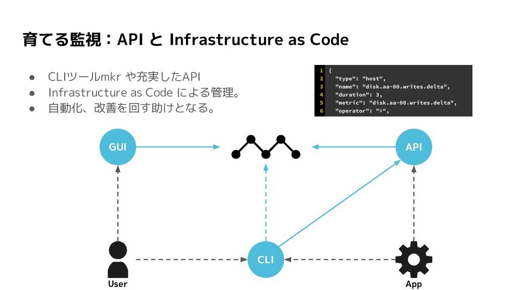 育てる監視:API と Infrastructure as Code ● CLIツールmkr ...