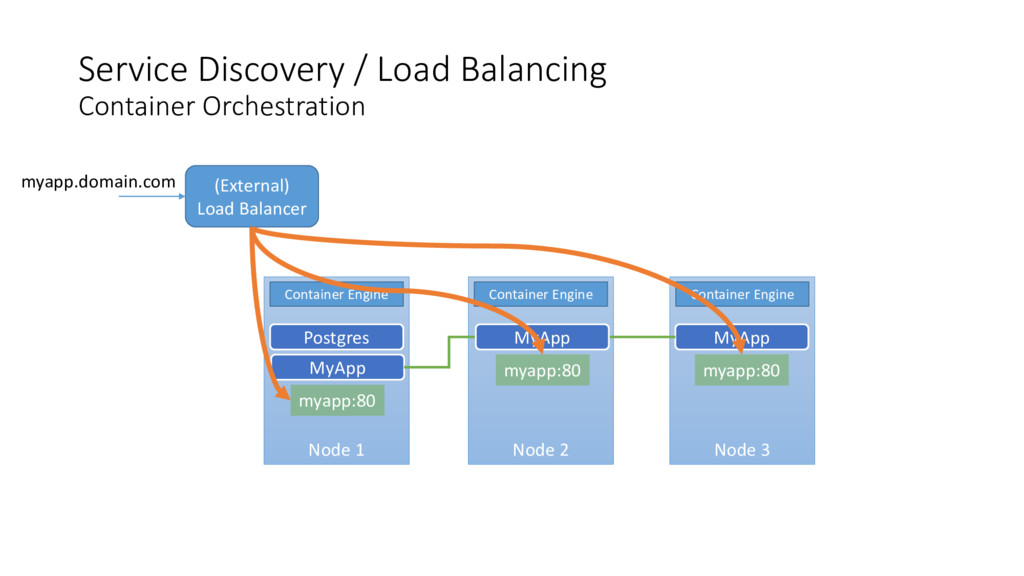 Service Discovery / Load Balancing Container Or...