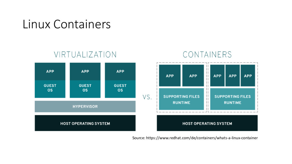 Linux Containers Source: https://www.redhat.com...