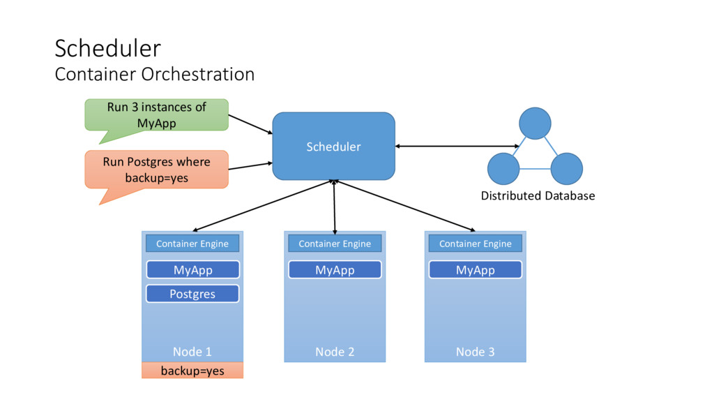 Scheduler Container Orchestration Scheduler Nod...