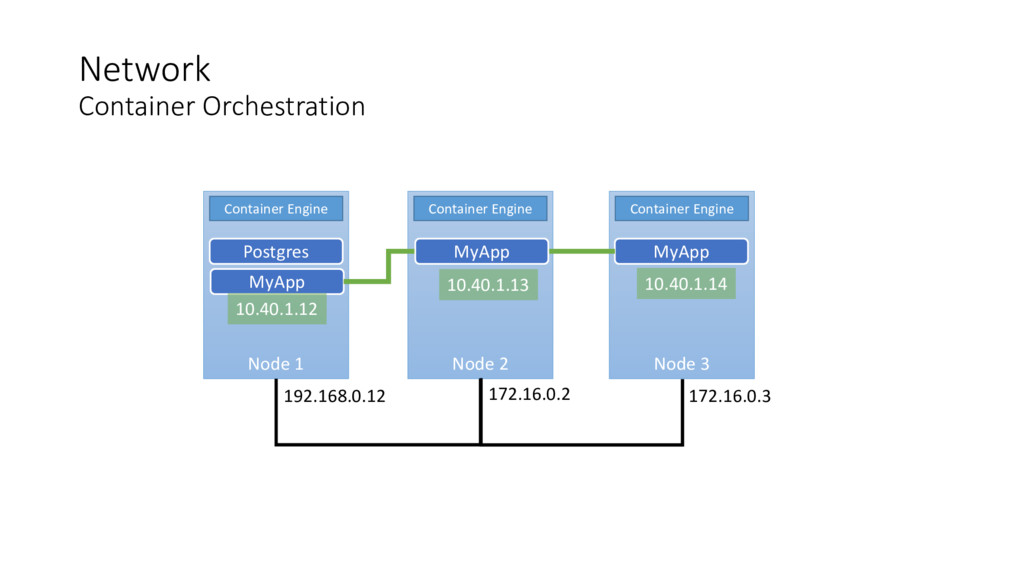 Network Container Orchestration Node 1 Node 2 N...