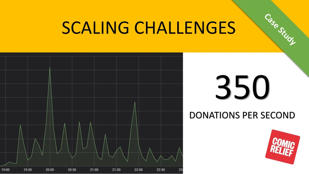 SCALING CHALLENGES 350 DONATIONS PER SECOND Cas...