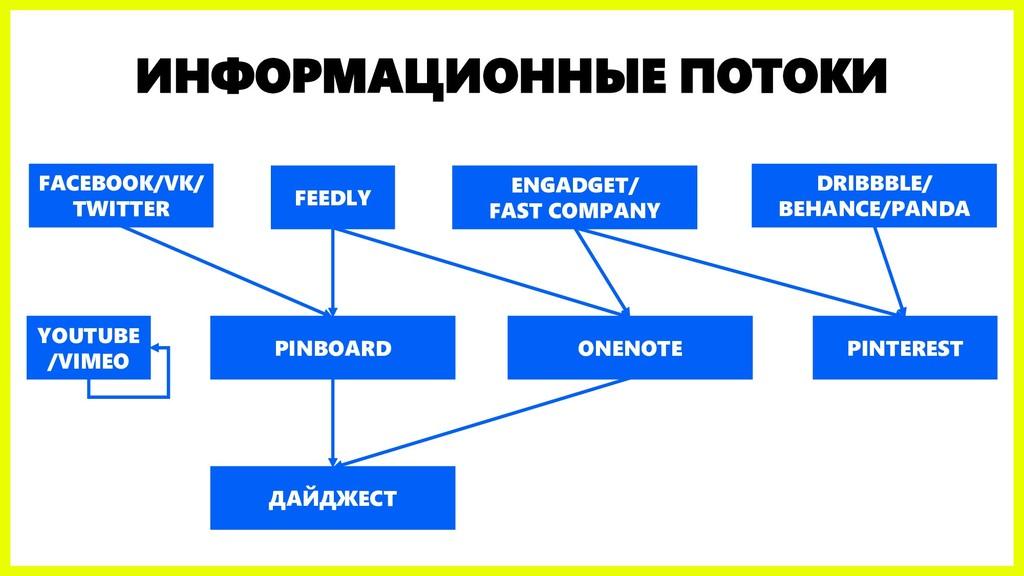 ИНФОРМАЦИОННЫЕ ПОТОКИ FEEDLY ENGADGET/ FAST COM...