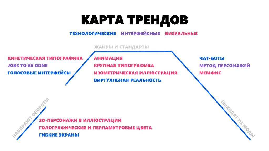 КАРТА ТРЕНДОВ АНИМАЦИЯ КРУПНАЯ ТИПОГРАФИКА ИЗОМ...