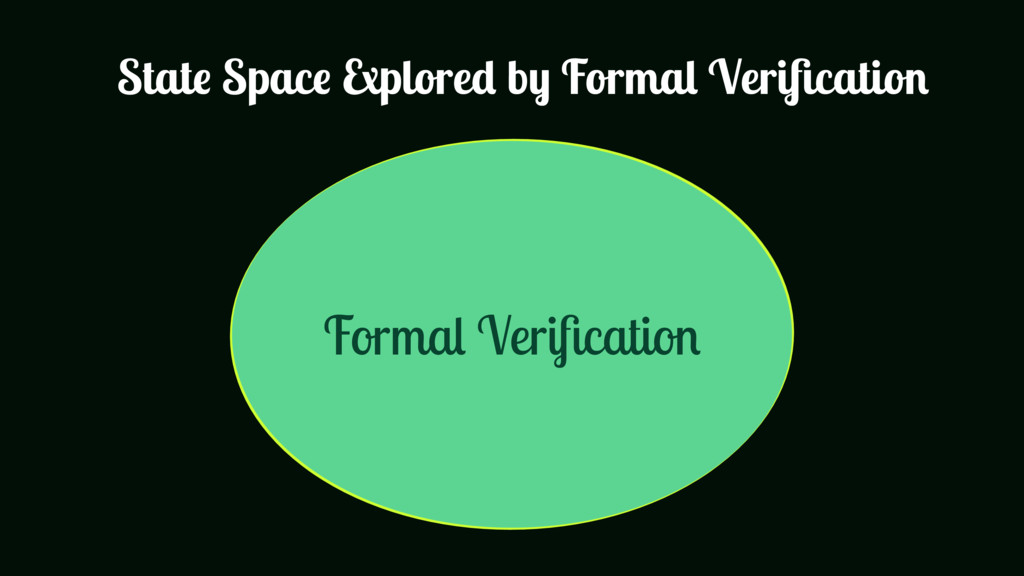 All Inputs Formal Verification State Space Explo...