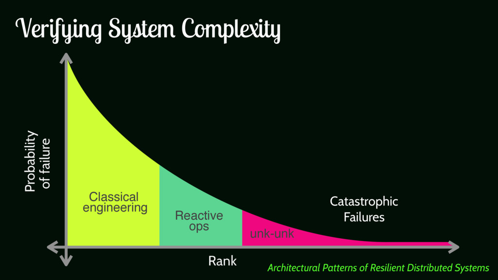Probability of failure Rank Catastrophic Failur...